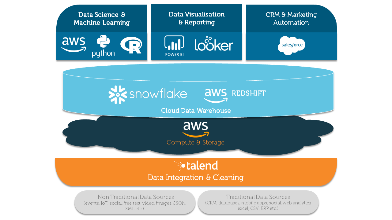 Architecture for Customer Analytics with vendor mapping