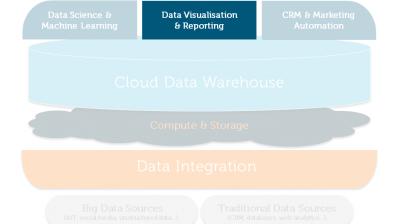 Customer Analytics Reference Architecture for Data Visualisation & BI