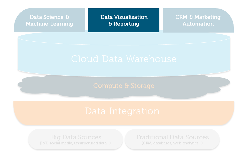 Customer Analytics Reference Architecture for Data Visualisation & BI
