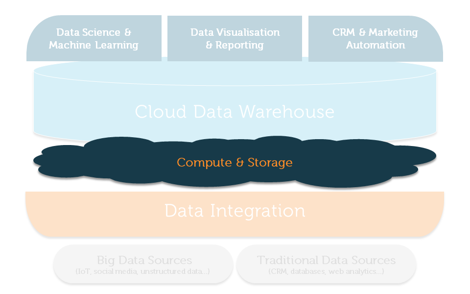 Customer Analytics Reference Architecture Cloud Compute & Storage