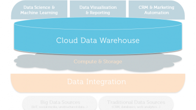 Customer Analytics Reference Architecture for Cloud Data Warehouses