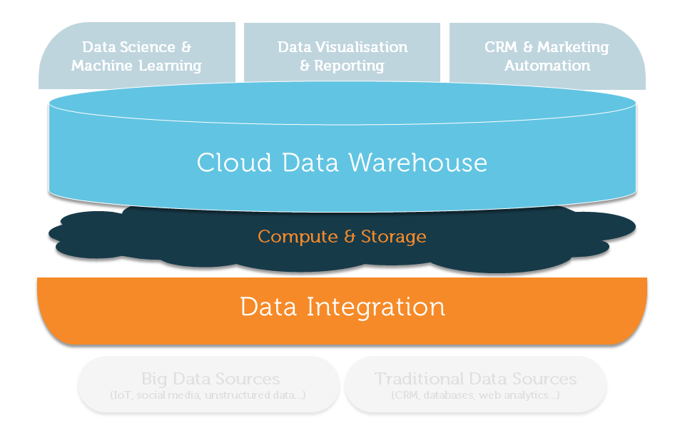 Customer Analytics Reference Architecture for Data