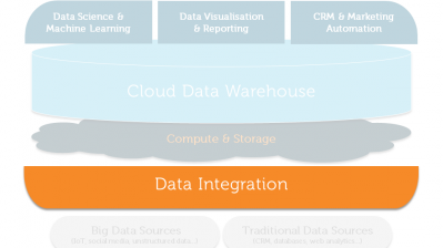 Customer Analytics Reference Architecture for Data Integration
