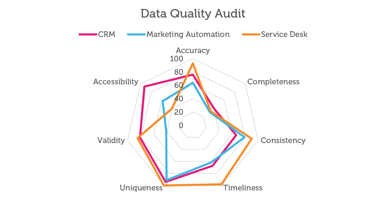 Data quality assessment spider graph