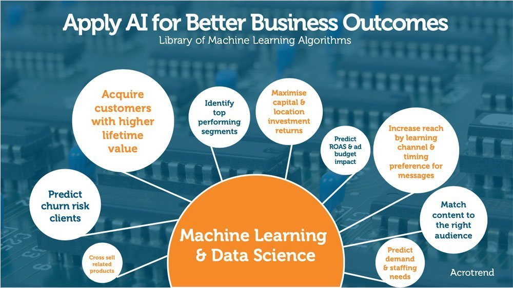 Apply AI for Better Business Outcomes